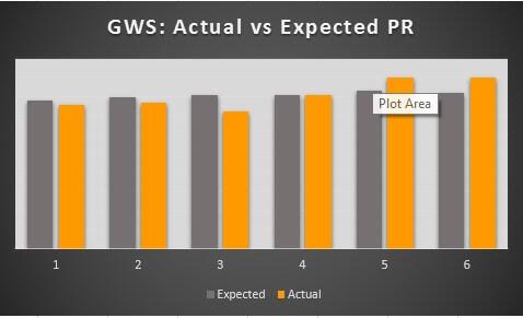 GWS PR