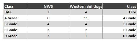 GWS Bulldogs stats