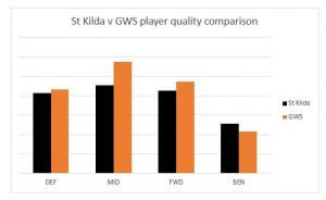 St Kilda vs GWS depth