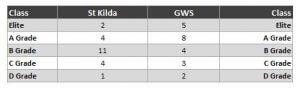 St Kilda vs GWS quality