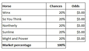 market percentages winx