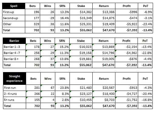 flem straight stats