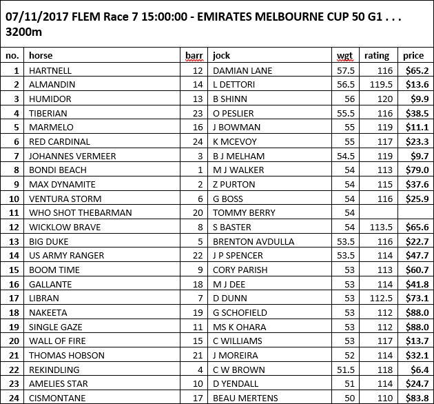 CO rated prices Melb Cup
