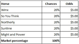 market percentages