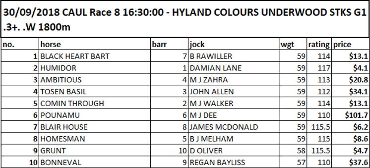 Group 1 Underwood Stakes Caulfield Spring racing
