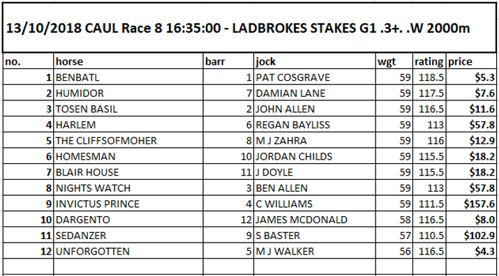 Group 1 Caulfield Stakes