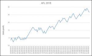 AFL Tips 2018 Profit