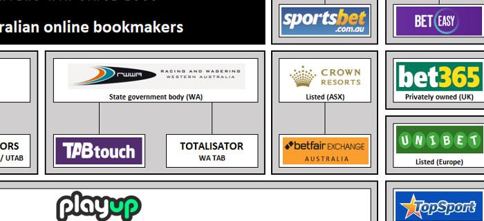 Online betting agencies australia death notice time csgo betting