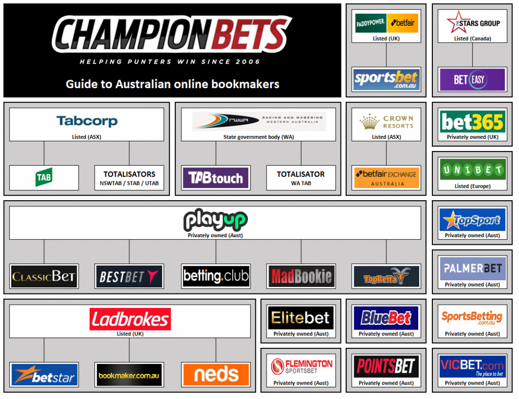 online bookies australian bookies