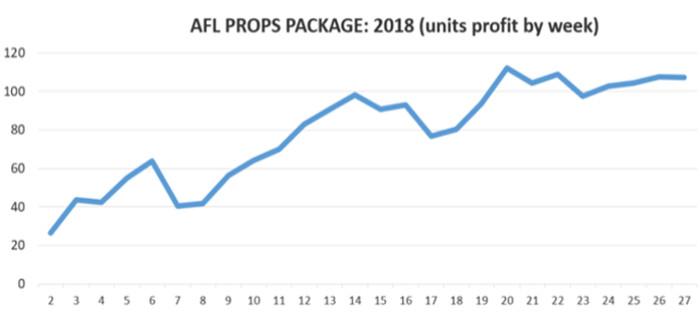 AFL betting tips AFL specials