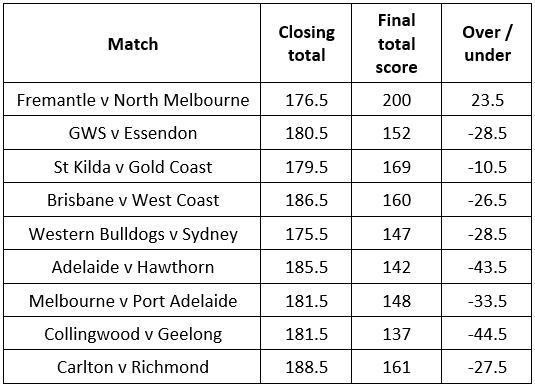 AFL betting market AFL tips AFL betting tips
