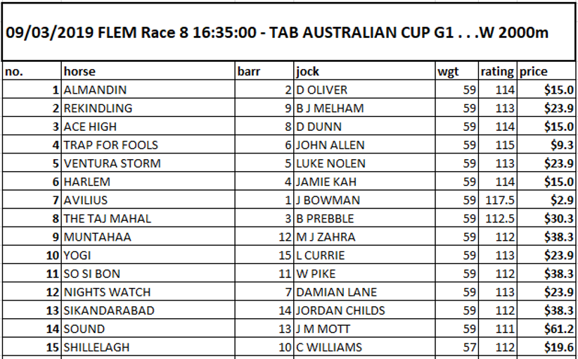 Group 1 Australian Cup preview racing tips