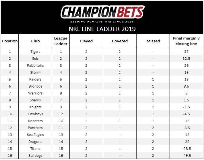 NRL tips NRL betting market NRL betting tips