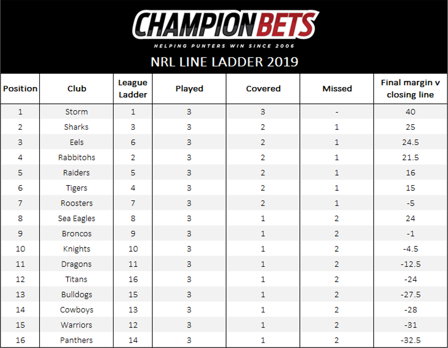 AFL betting tips NRL betting tips footy betting market AFL tips NRL tips